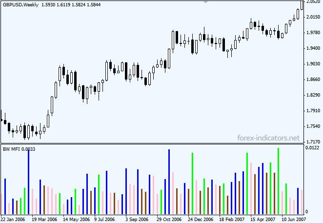 Indikator Market Facilitation Index