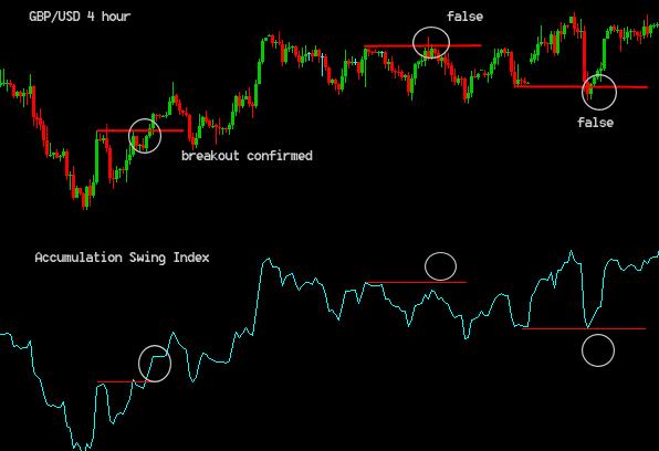 Indikator Accumulative Swing Index