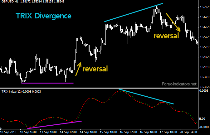 trix divergence