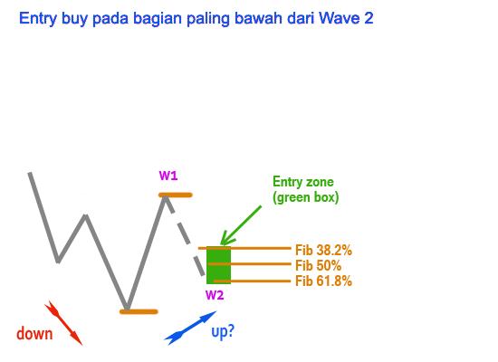 elliot-wave-rencana-trading1