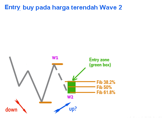 elliot wave - rencana trading