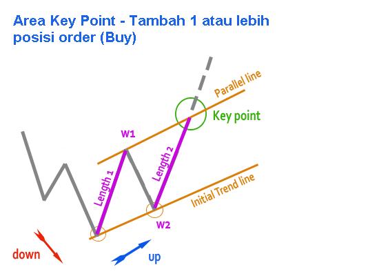 elliot wave - rencana trading4