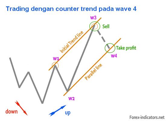 elliot wave - rencana trading6