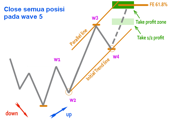elliot wave - rencana trading7