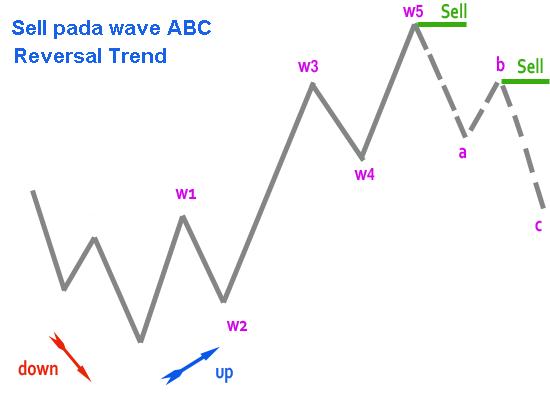 elliot wave - rencana trading8