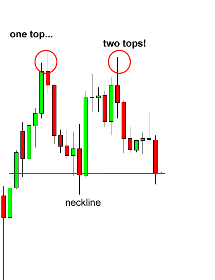 Pola Grafik Double Top dan Double Bottom