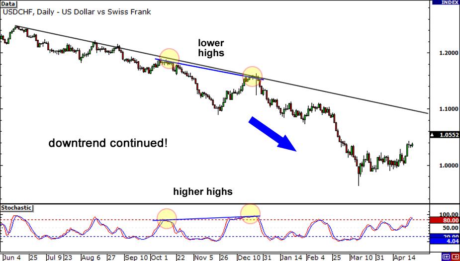 bagaimana trading dengan divergence
