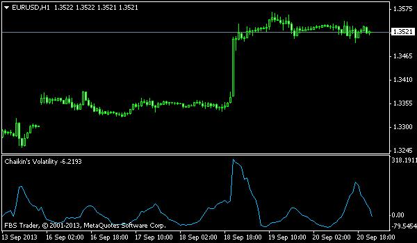 chaikin's volatility