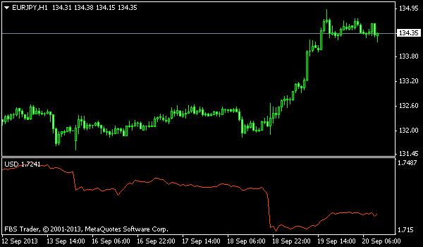 correl[i] 1 mq4 indicator