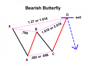 bearish-butterfly
