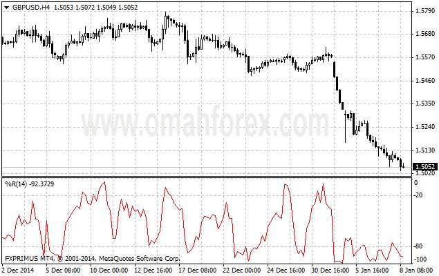 indikator williams percent range
