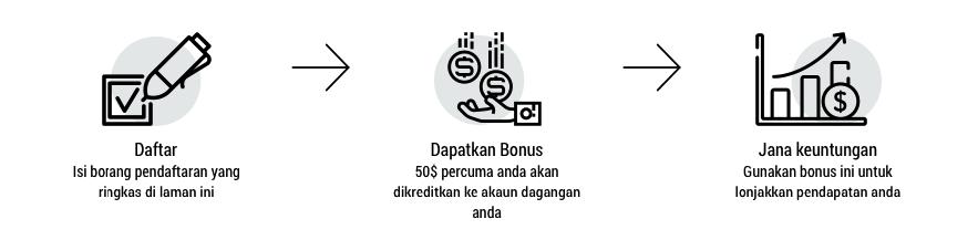 bonus fbs malaysia